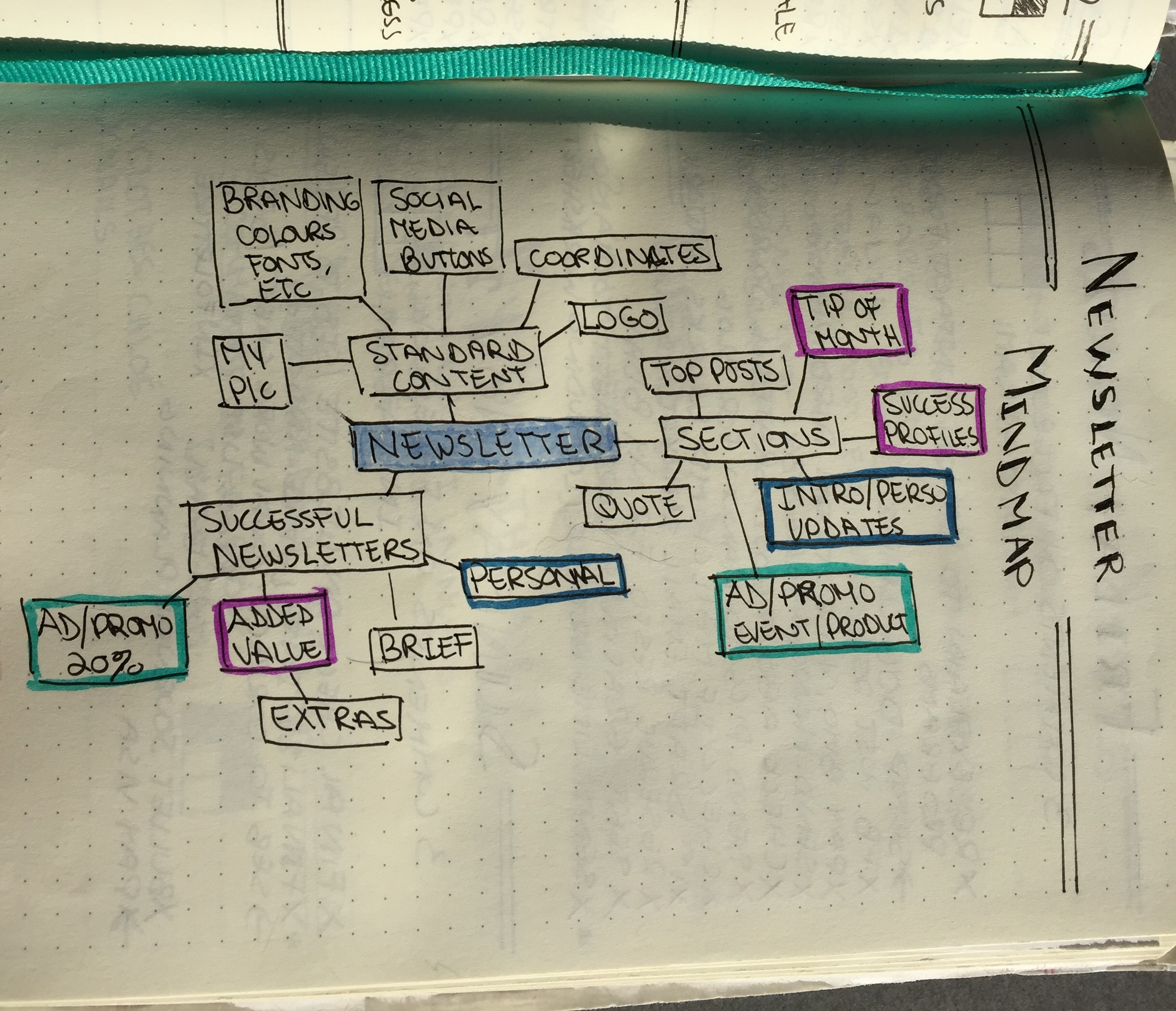 mind map infolettre actio coaching